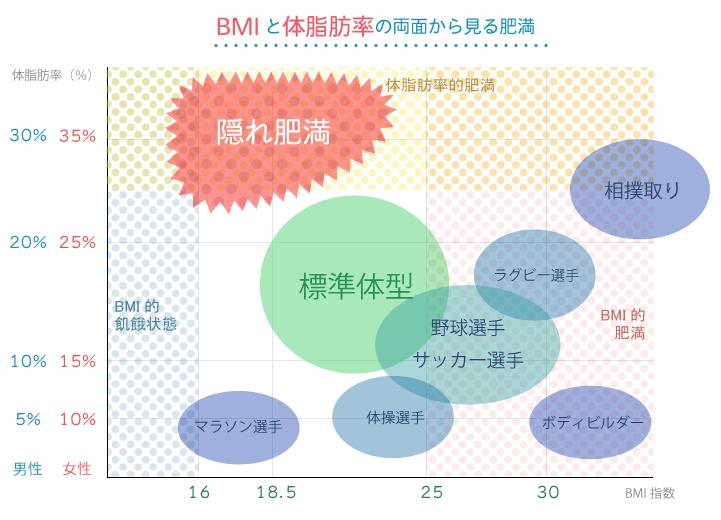 BMI&体脂肪率